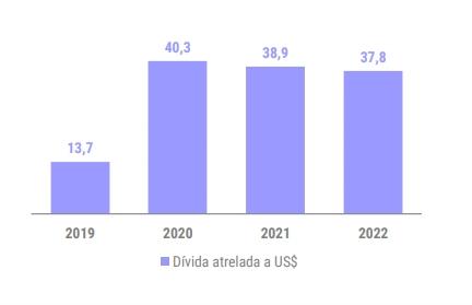 Gráfico: Dívida atrelada ão Dólar da Valid
