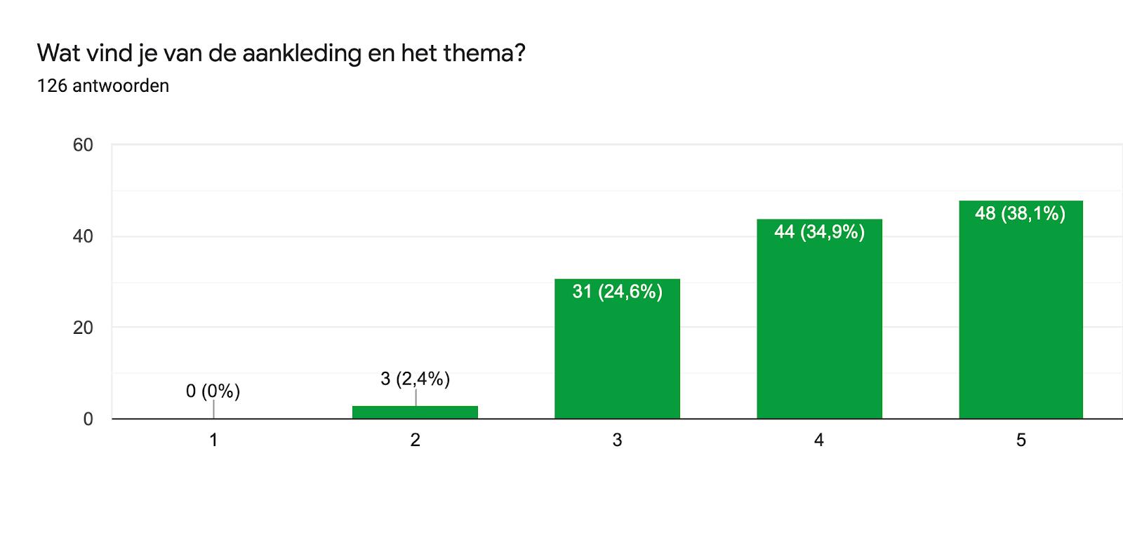 Diagram met antwoorden op het Formulier. Titel van de vraag: Wat vind je van de aankleding en het thema?. Aantal antwoorden: 126 antwoorden.