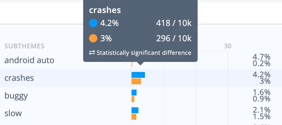 Google Maps vs. Waze app crash feedback analysis