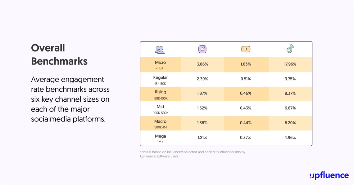 The difference in engagement rates from micro-influencers to mega-influencers. Micro-influencers have the highest engagement rates on all platforms.