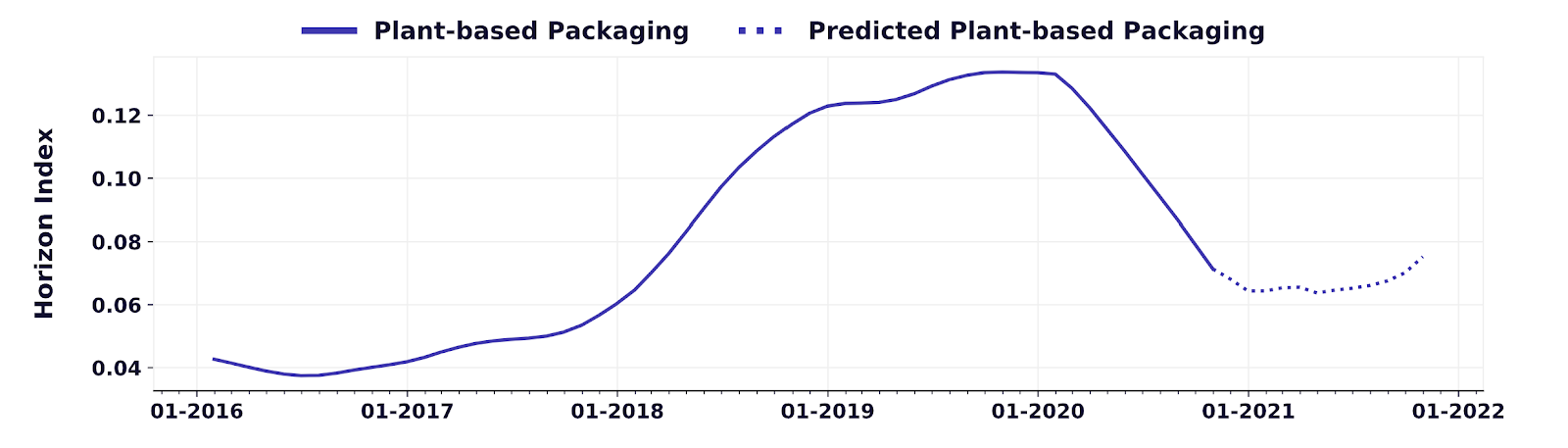 plant based packaging data and insights from Spoonshot platform