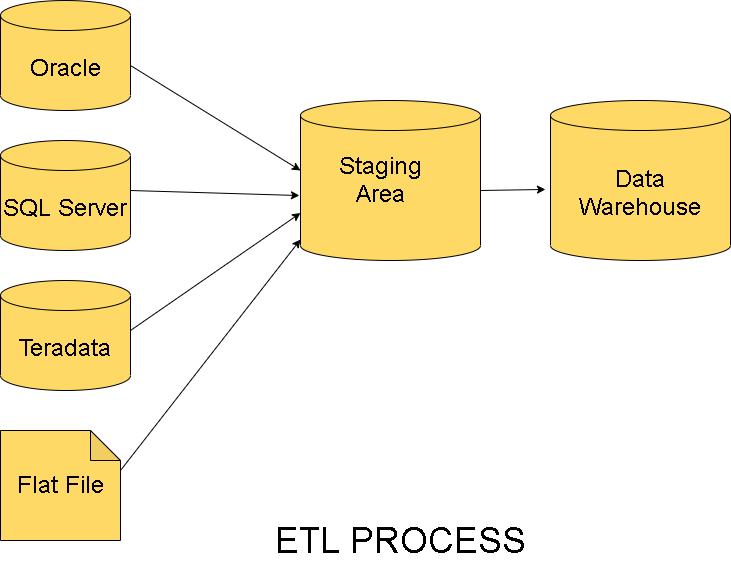 ETL Interview Questions - ETL