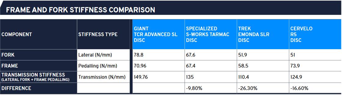 2021 Giant TCR Advanced SL Torsional Stiffness