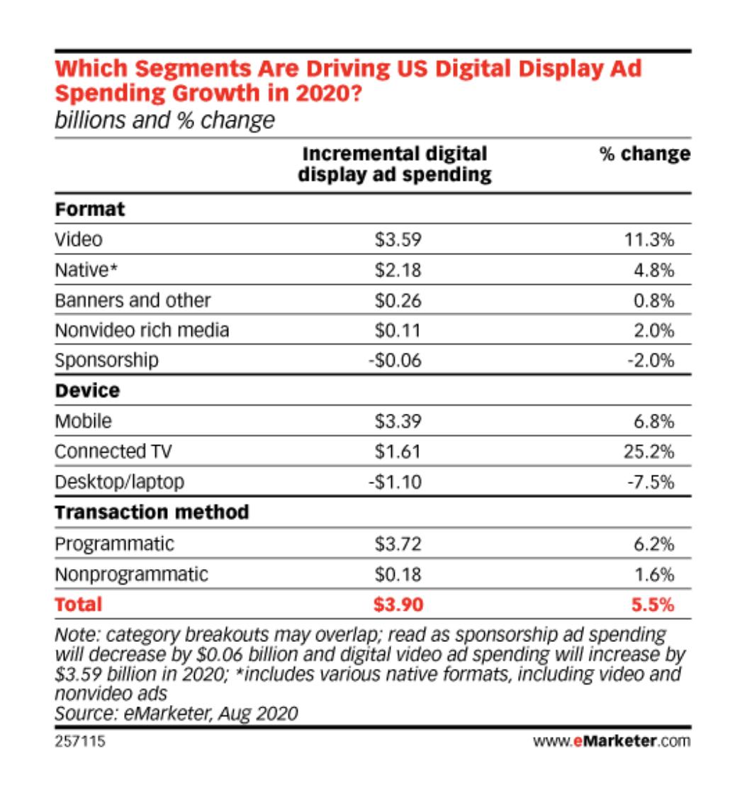 US digital display Ad spending growth breakdown in 2020.