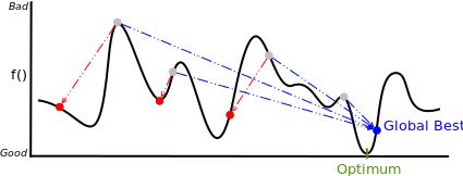 该图显示了粒子群优化算法中每个粒子的位置相对于全局最佳(蓝色)和个人最佳位置(红色)的更新方式。 投资组合优化是PSO应用的问题。