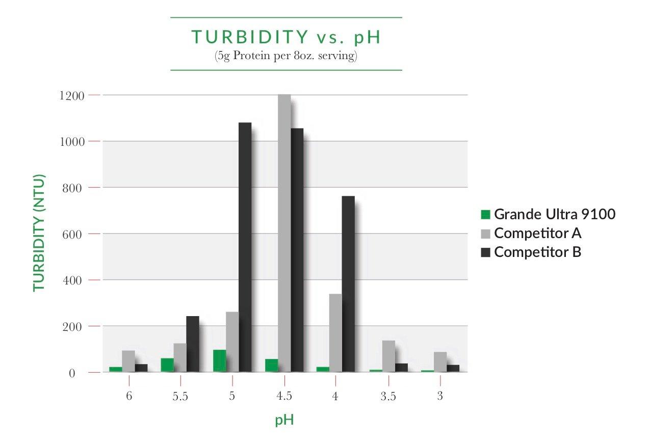 Turbidity vs pH in Ultra