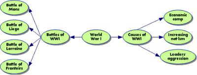Example web diagram