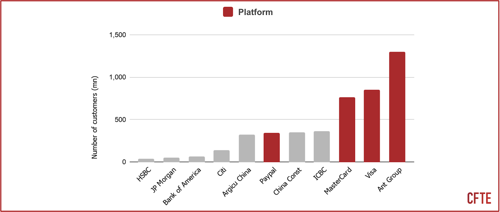 a graph that shows the number of customers of platform vs non-platform financial institutions.