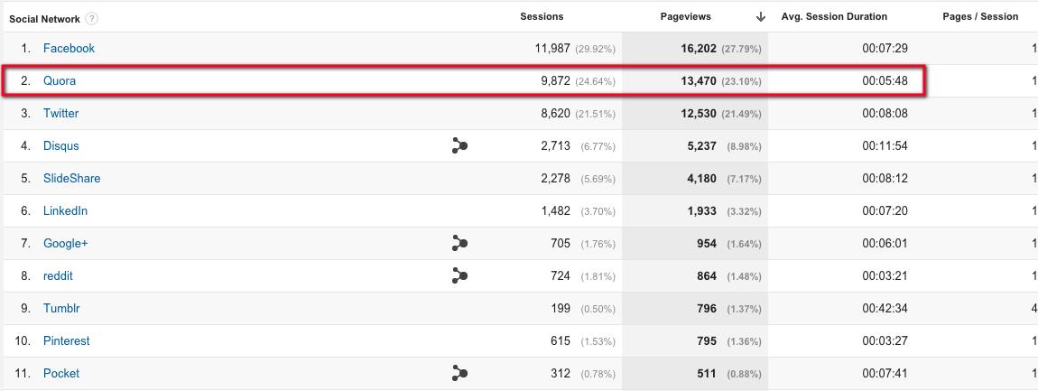 quora-traffic-google-analytics