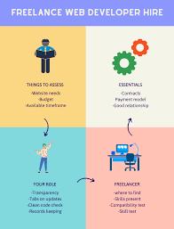 Freelance web developer hire- chart