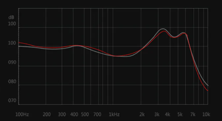 GGMM C800 Sound Quality