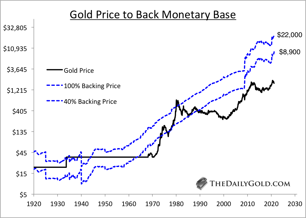 Gold is Cheap