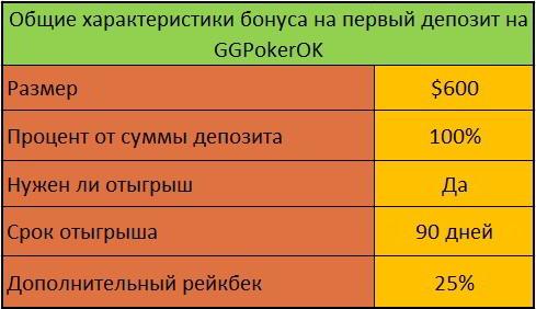 Характеристики бонуса на первый депозит $600 от GGPokerOK
