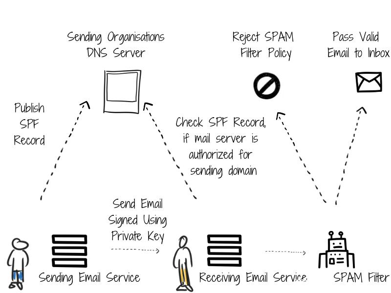 Understanding how SPF records work