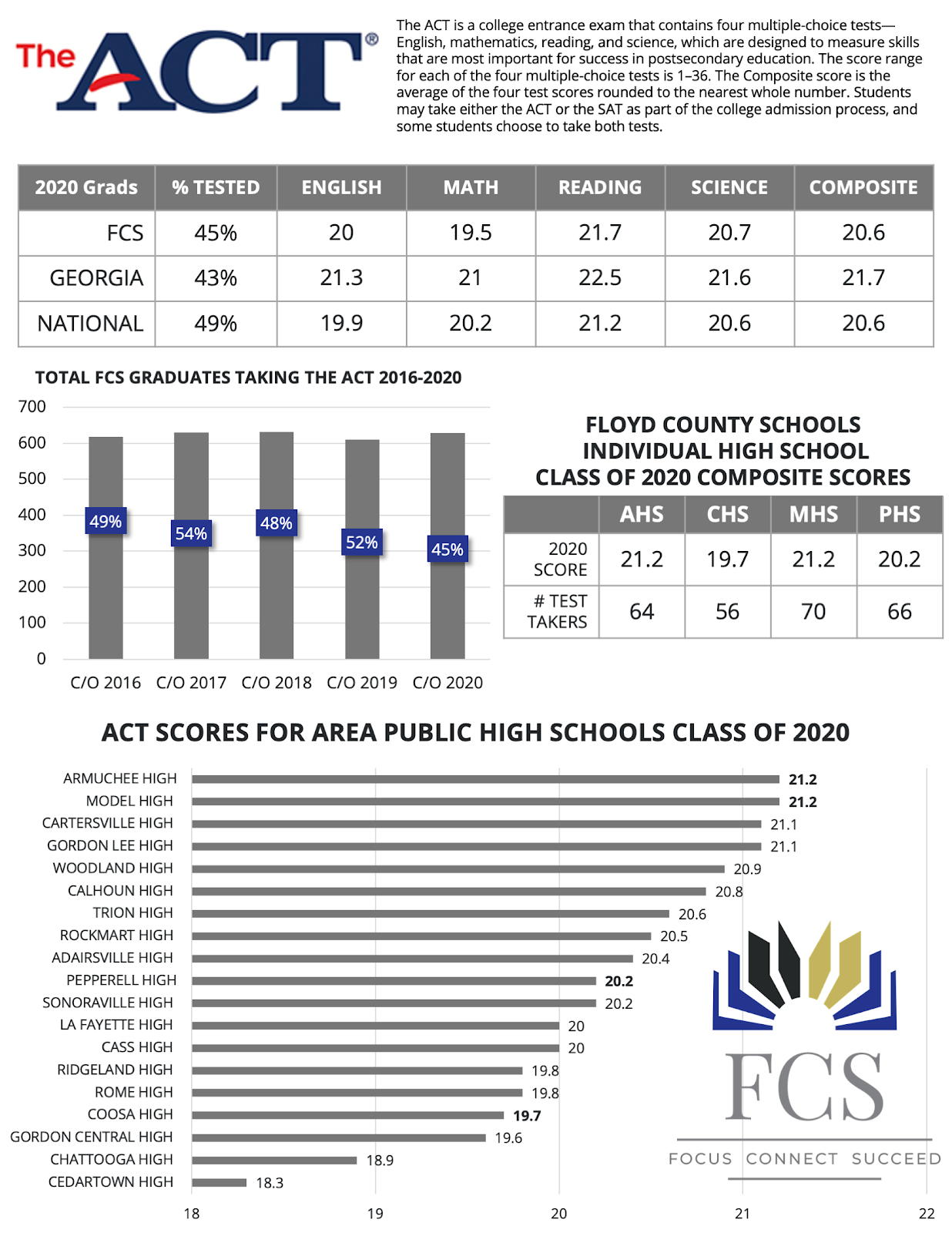 Armuchee High and Model High Lead Area ACT Scores, Pepperell High Among Top Ten