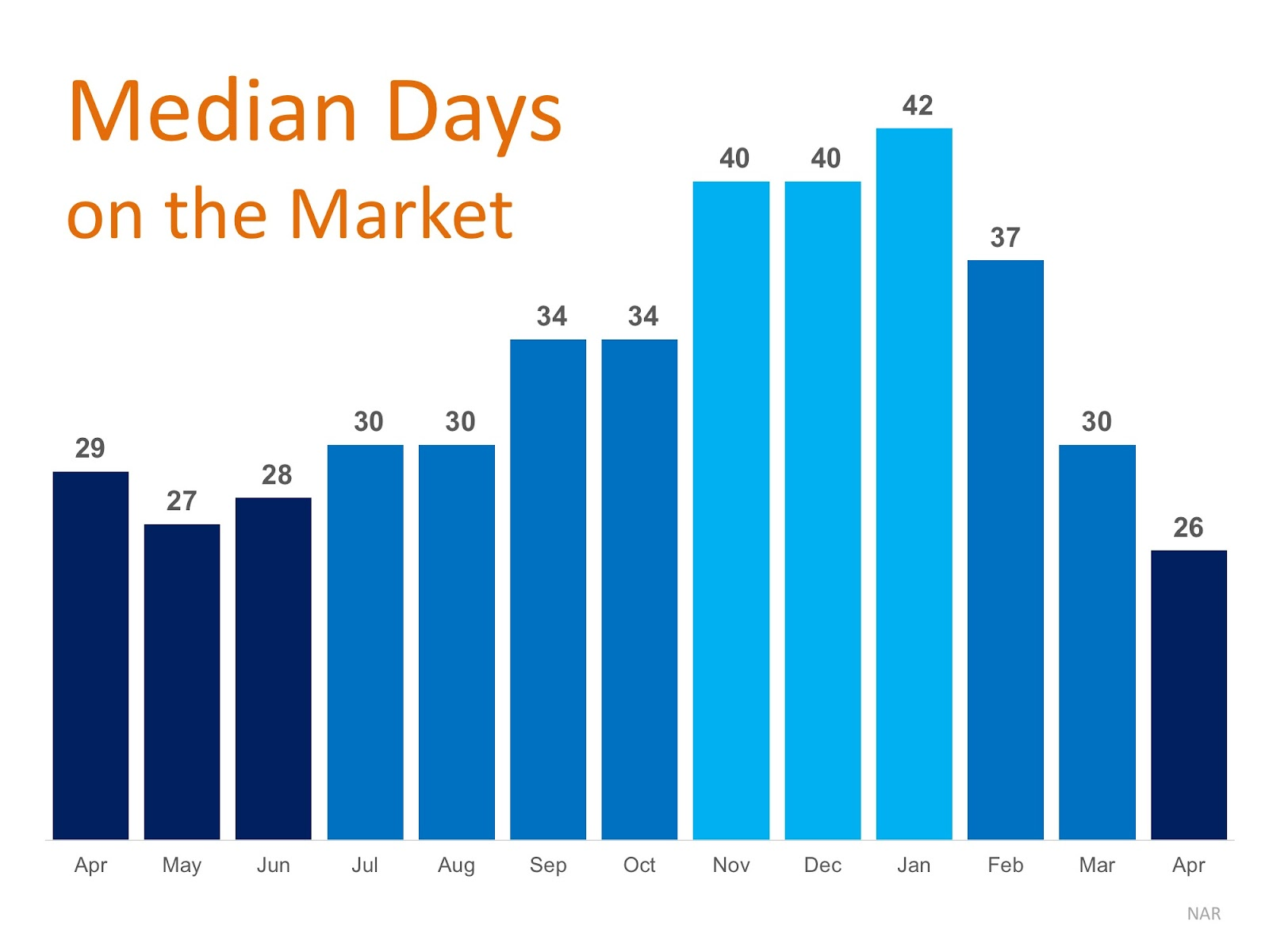 Days on The Market Drops to New Low in April | MyKCM