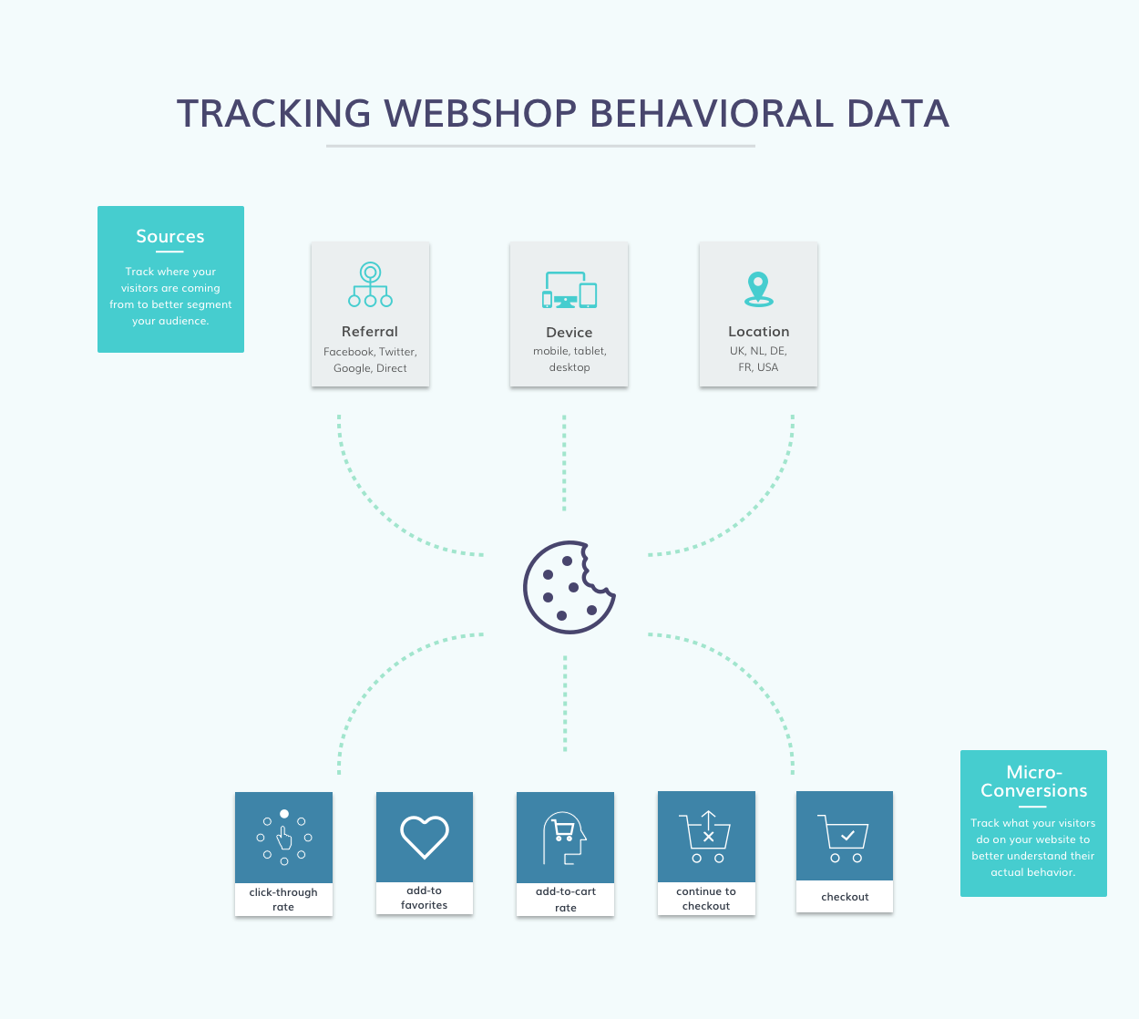product taxonomy best practice behavioral data
