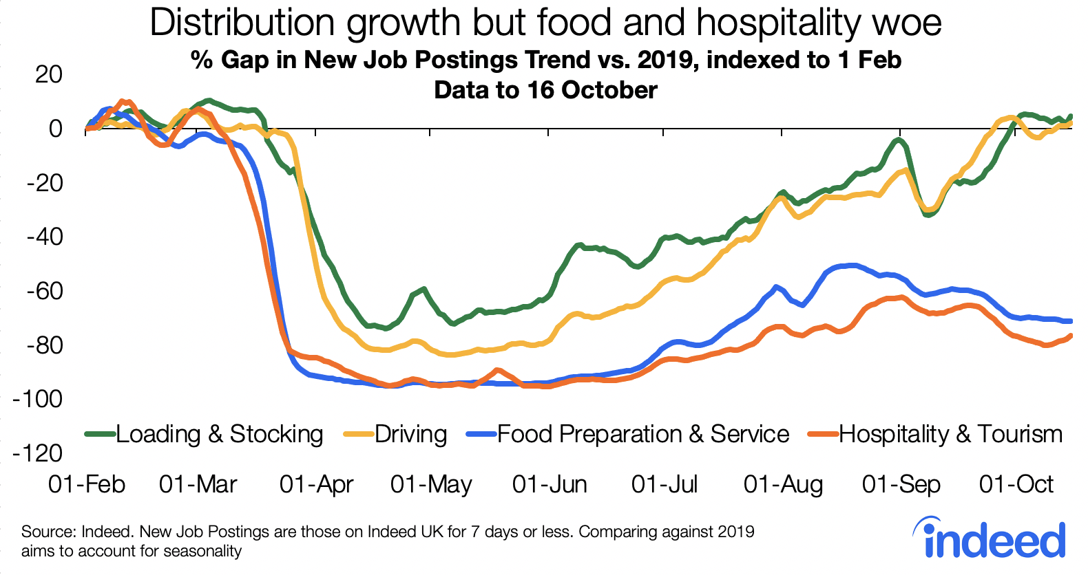 Line graph distribution growth but food and hospitality woe
