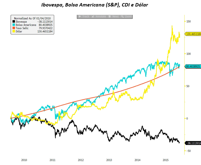 Gráfico apresenta Ibovespa, Bolsa americana (S&P), CDI e dólar.