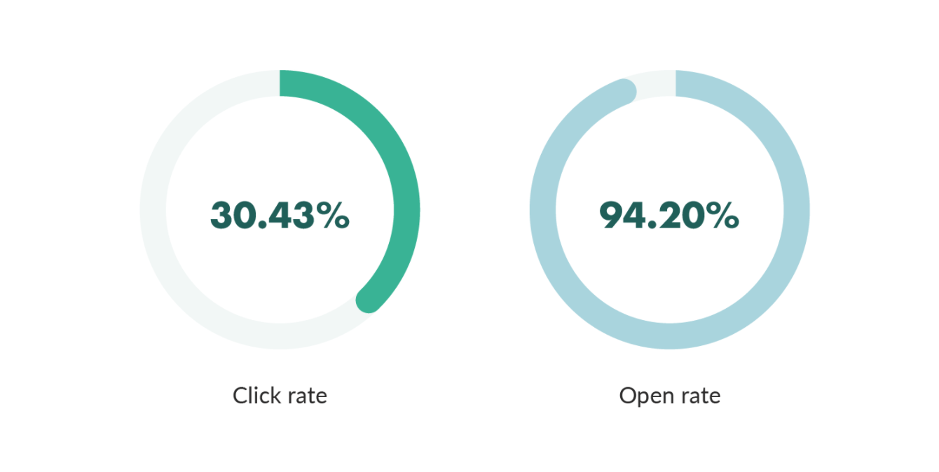 Segmented audience click-through and open rate