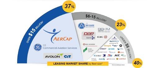 航空機の価値でみた業界ランキング