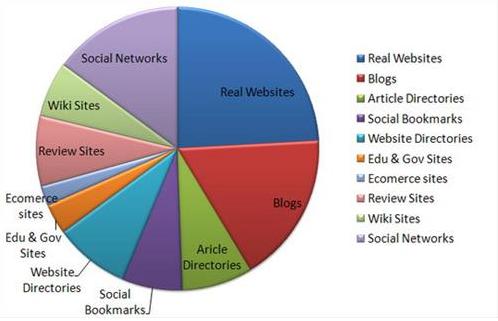 Tạo backlink từ nhiều nguồn khác nhau