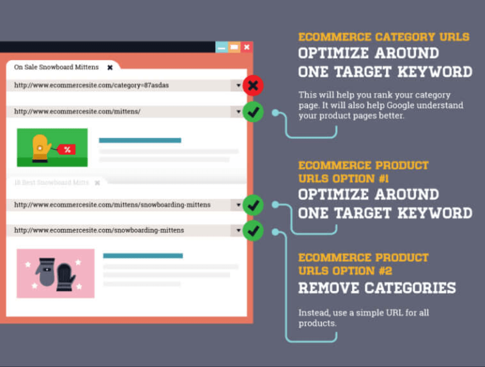target more keywords in the url, to make it seo friendly url