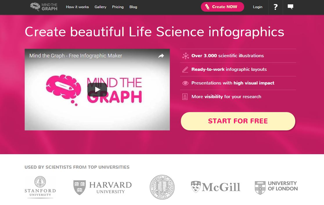 Create beautiful Life Science infographics with MindTheGraph