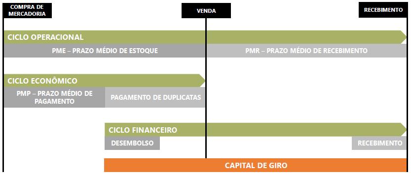 Qual ciclo está em cada etapa do processo de venda