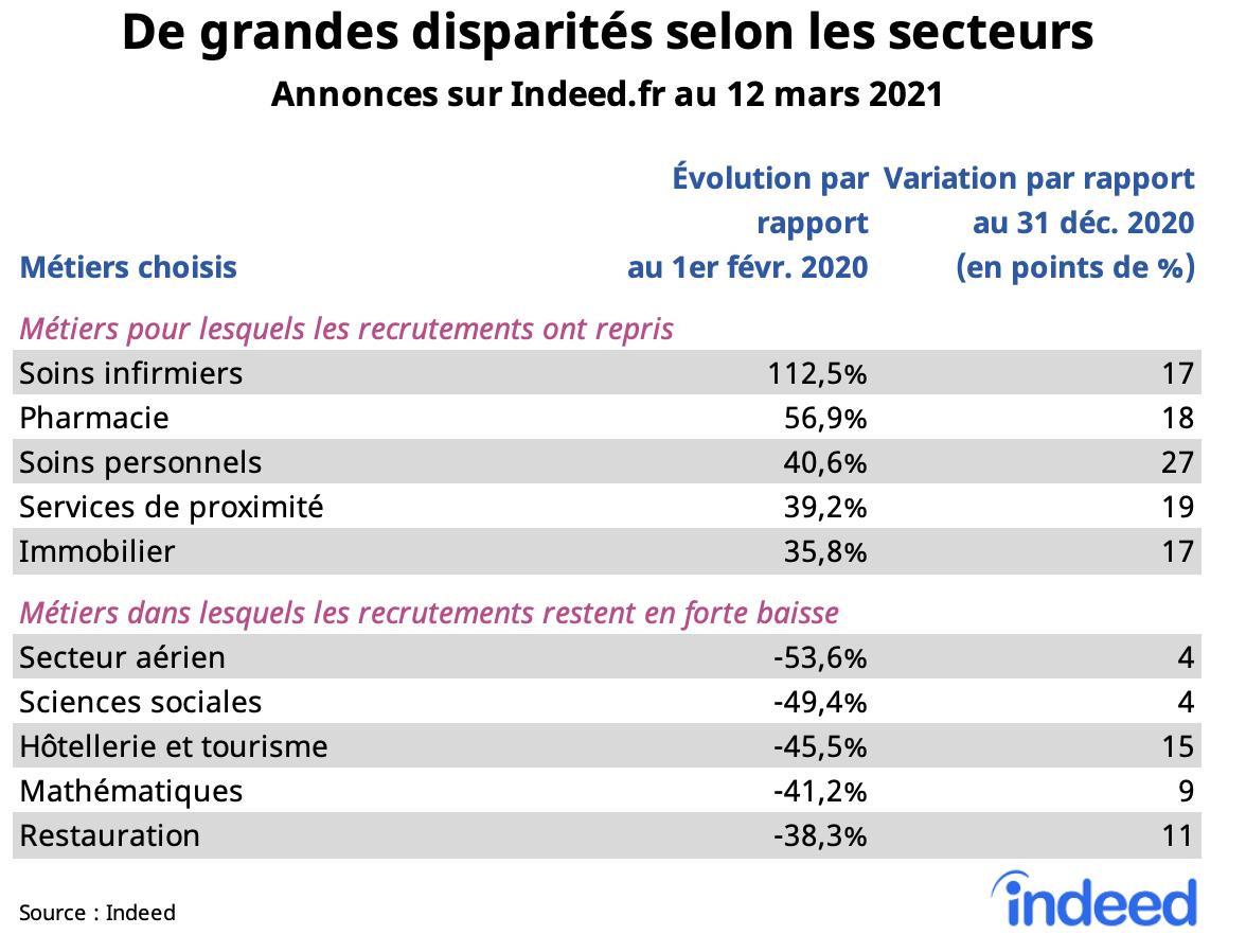 De grandes disparites selon les secteurs