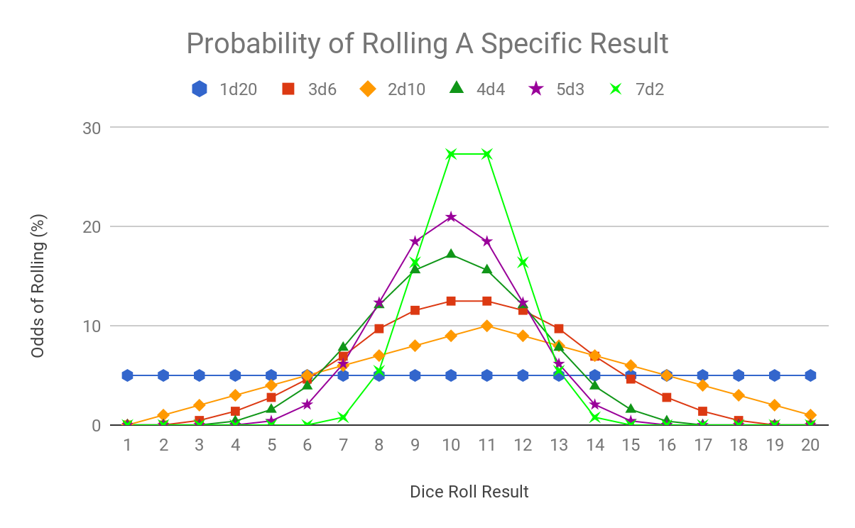 "A graph showing the probability of rolling an individual result comparing between 1d20, 2d10, 3d6, 4d4, 5d3, and 7d2. The more dice are rolled, the higher the likelihood of rolling the average results are, and the steeper the ""bell curve"" shape becomes."