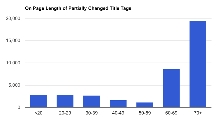 average length of partially changed title tags