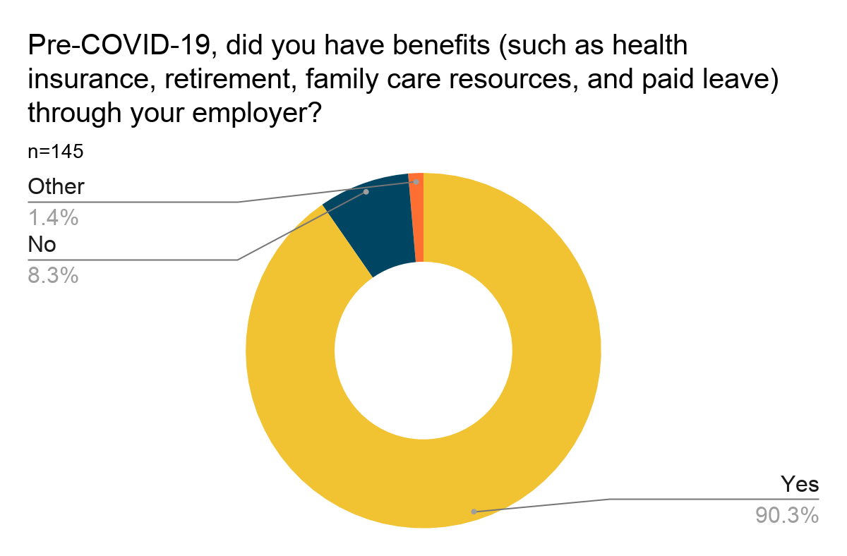 Donut chart showing results of Question 6: Pre-COVID-19, did you have benefits (such as health insurance, retirement, family care resources, and paid leave) through your employer? Results are listed below.