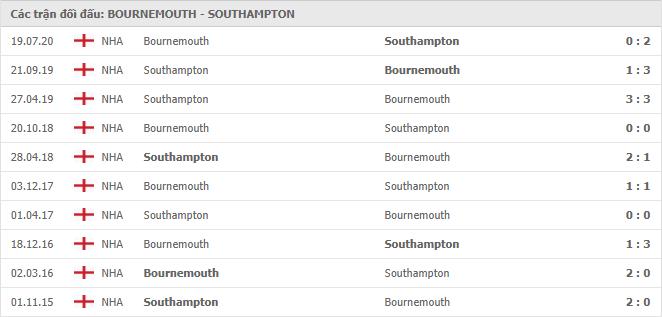 10 cuộc đối đầu gần nhất giữa Bournemouth vs Southampton