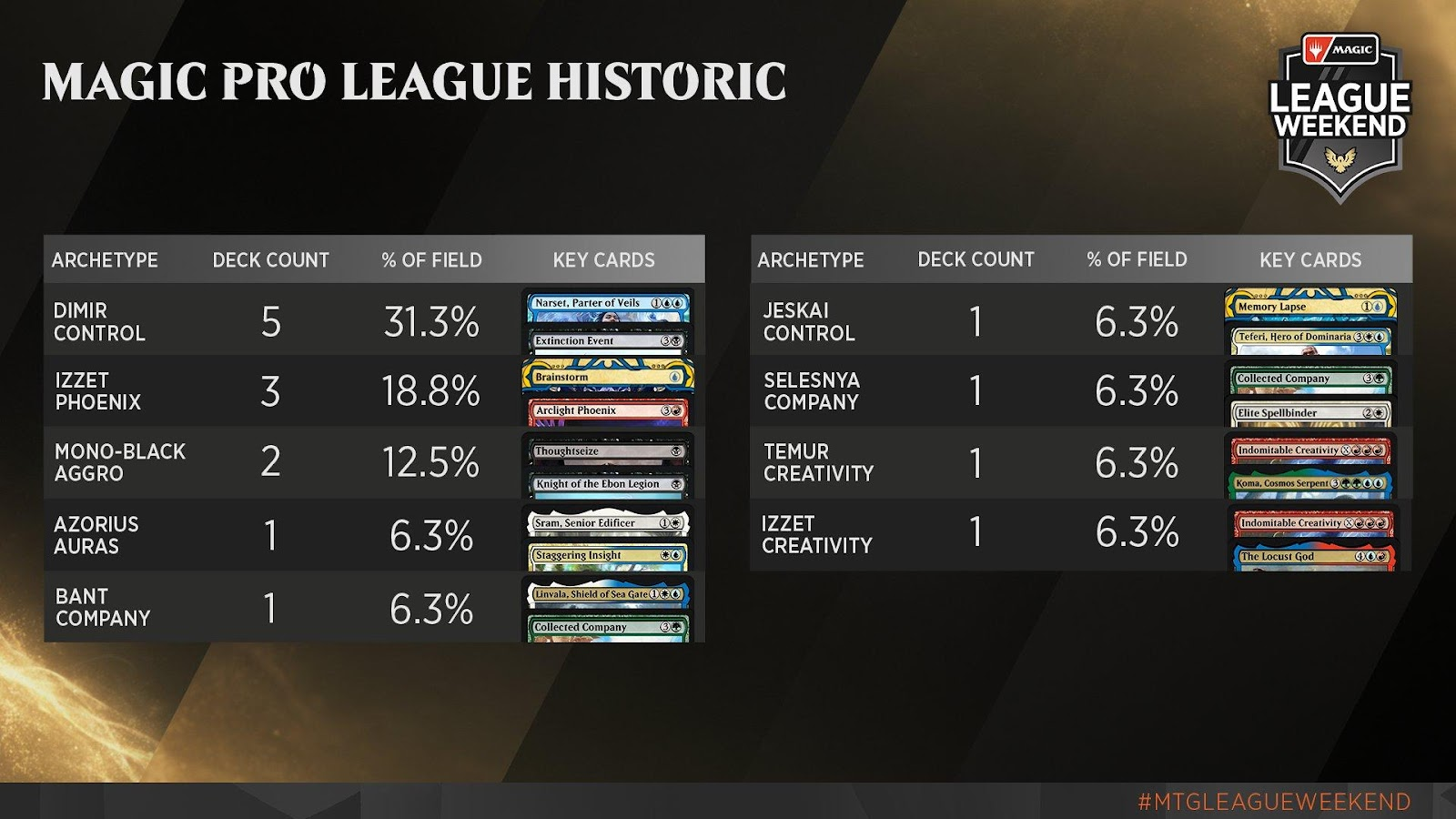 C:UsersJosef JanákDesktopMagicStředeční VýhledyStředeční Výhledy 13Magic Pro League - Historic Metagame.jpg