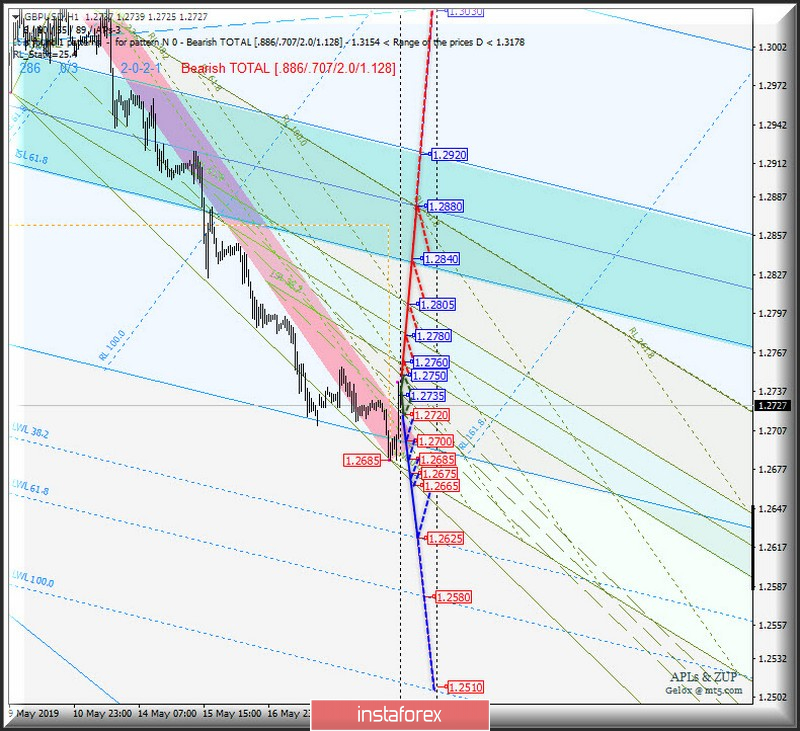 GBP/USD h1. Options for the development of the movement from May 21, 2019. Analysis of the APLs & ZUP