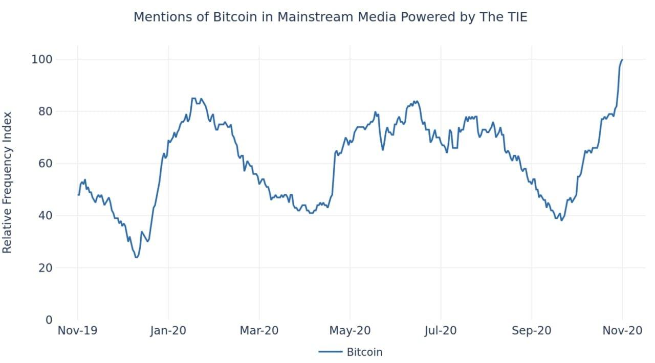 Phương tiện truyền thông đề cập đến Bitcoin