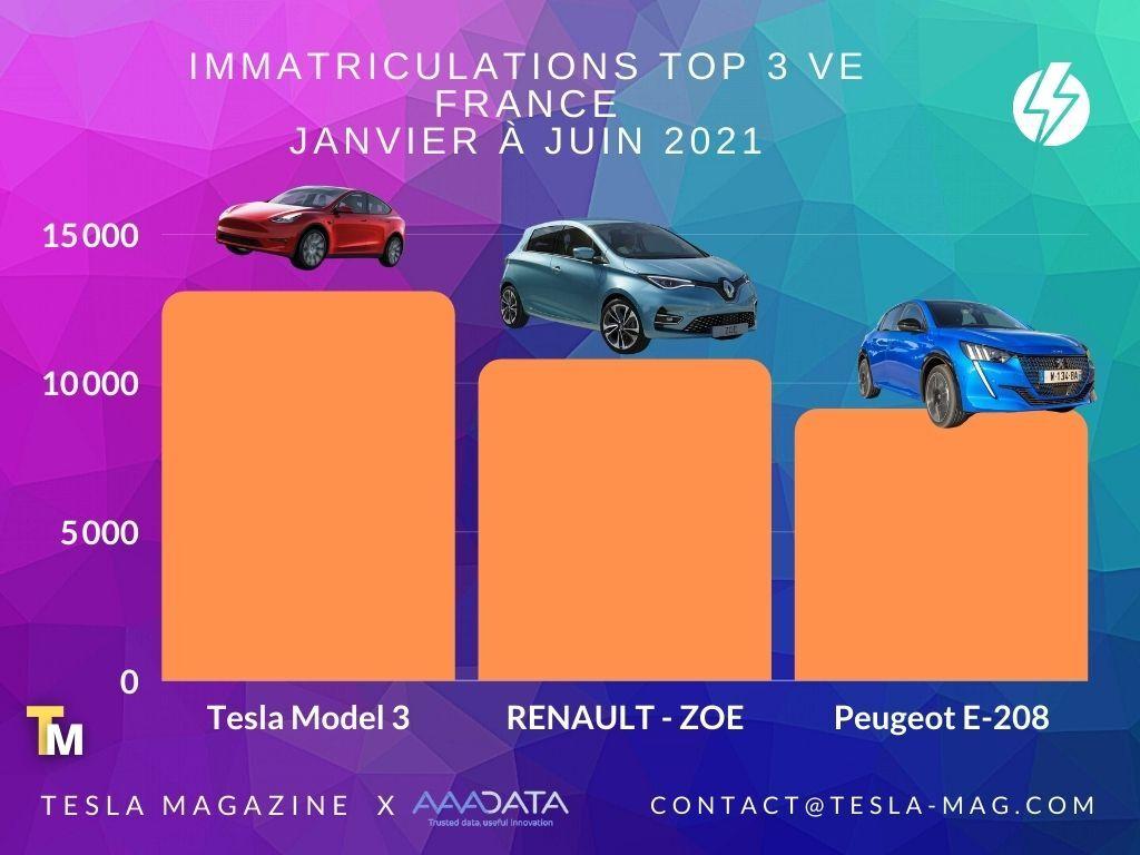 Graphique vente véhicules électriques