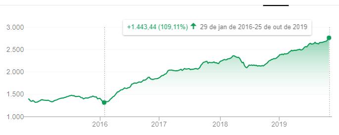 Gráfico do IFIX