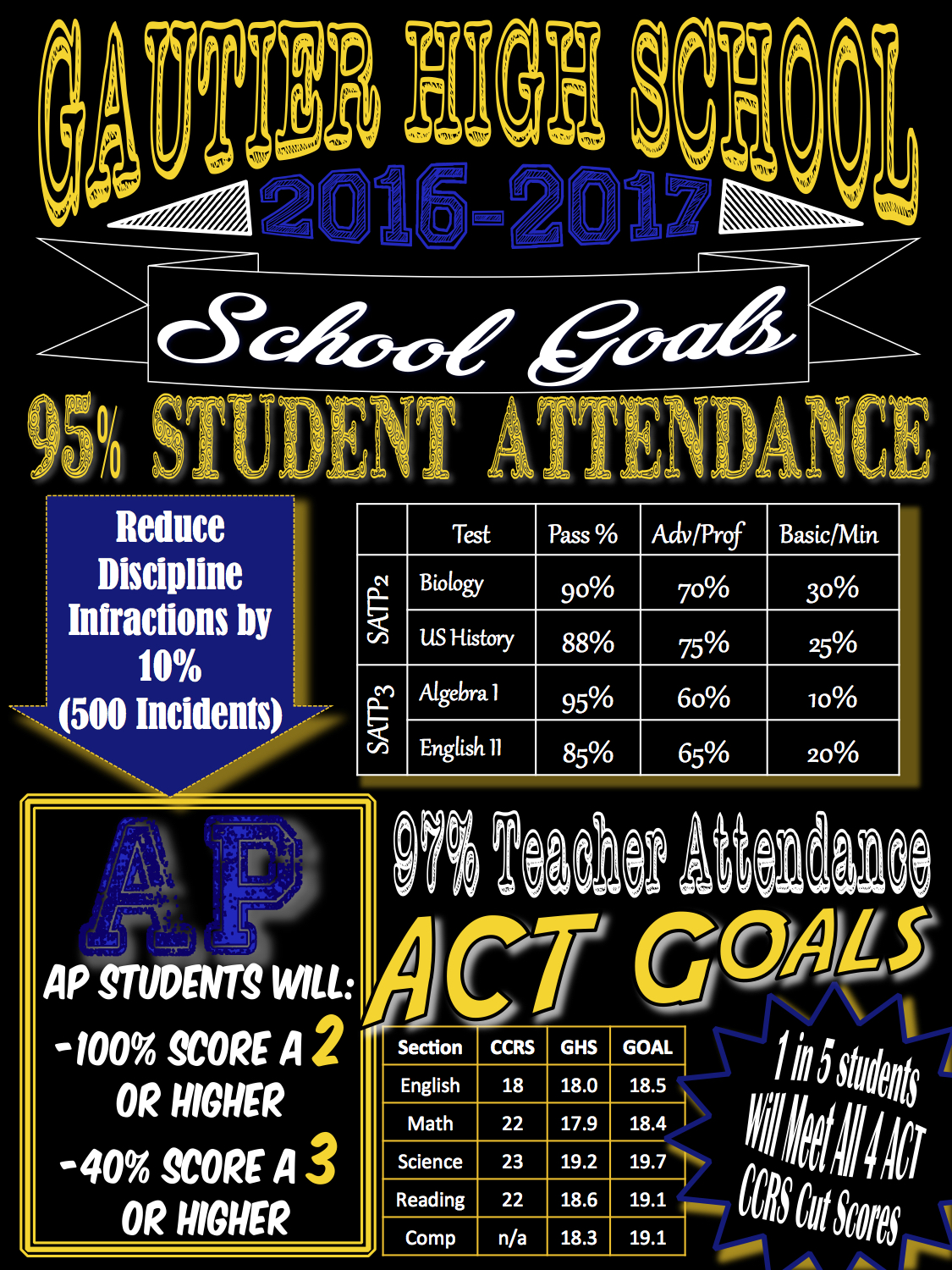 GHS Goals 2016-2017 Blue and Gold Updated.jpg