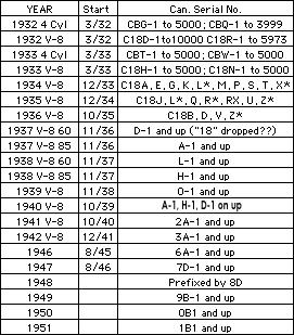 Serial number vs vin number