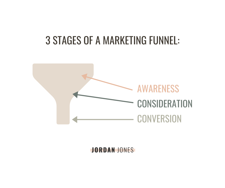 3 stages of a marketing funnel, awareness, consideration, conversion
