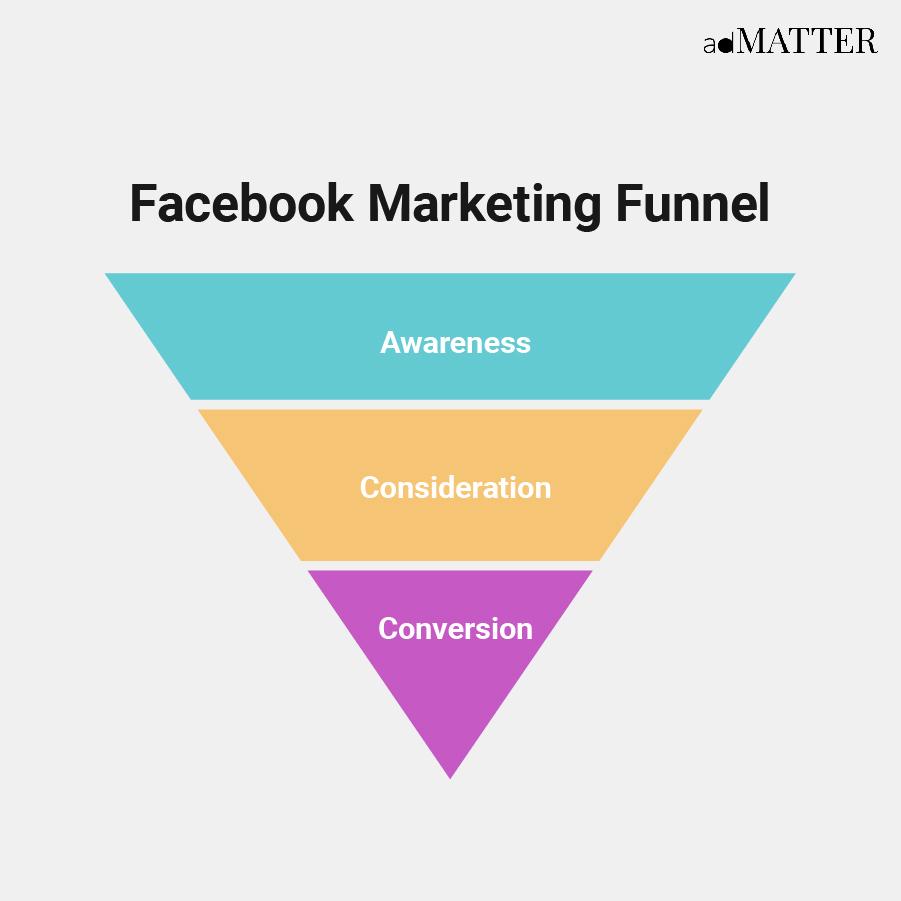 Facebook Marketing Funnel