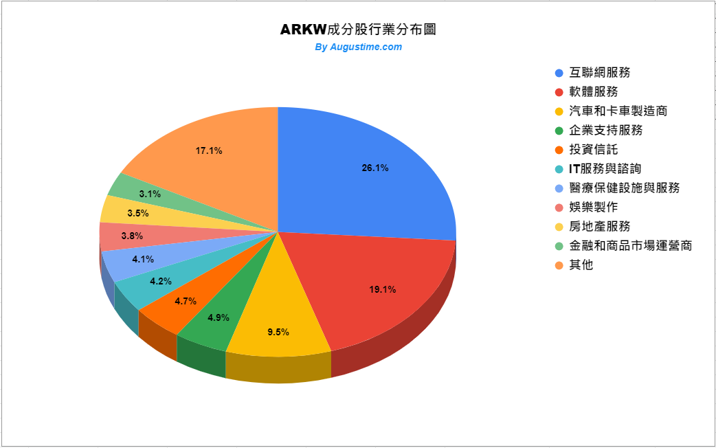 ARKW成分股行業分布狀況