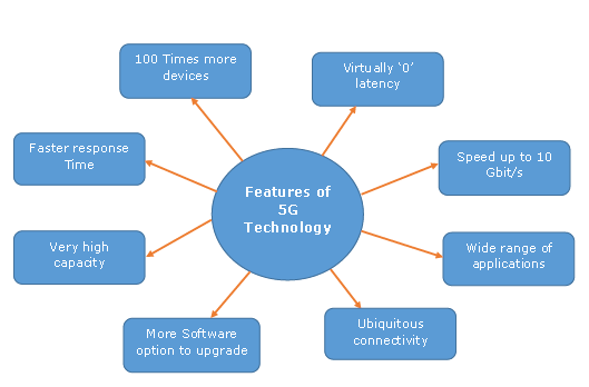 IT industry 5g features