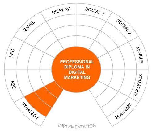 Дисциплины интернет-маркетинга