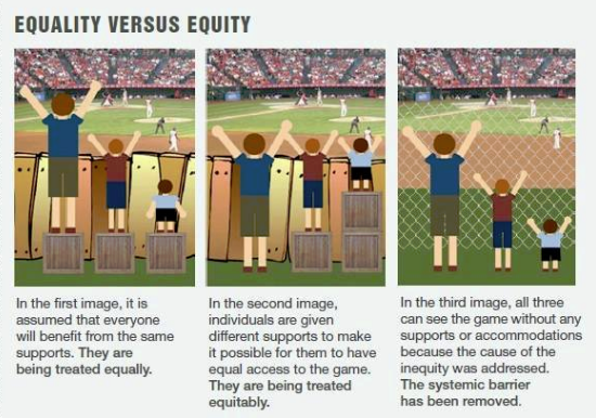 """Three images depicting different approaches to equality and equity through spectators at a baseball game. Left, showing three spectators, only two of whom are tall enough to see over a fence: """"In the first image, it is assumed that everyone will benefit from the same supports. They are being treated equally."""" Center, the same spectators with the shorter ones standing on more boxes to see over: """"In the second image, individuals are given different supports to make it possible for them to have equal access to the game. They are being treated equitably."""" Right, with a chain-link fence: """"In the third image, all three can see the game without any supports or accommodations because the cause of the inequity was addressed. The systemic barrier has been removed."""""""