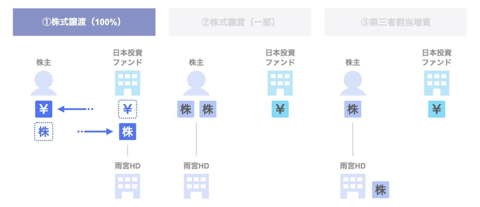 日本投資ファンドによる雨宮ホールディングスの投資事例:株式譲渡(100%)