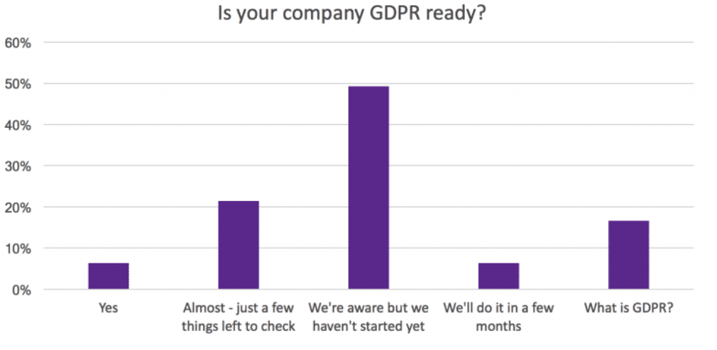 Bar chart showing if UK and European companies are GDPR ready