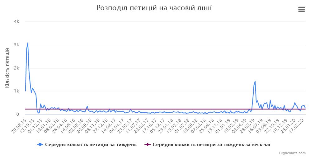 Запретить чипировать людей! И еще 53 000 петиций. О чем украинцы просят власть
